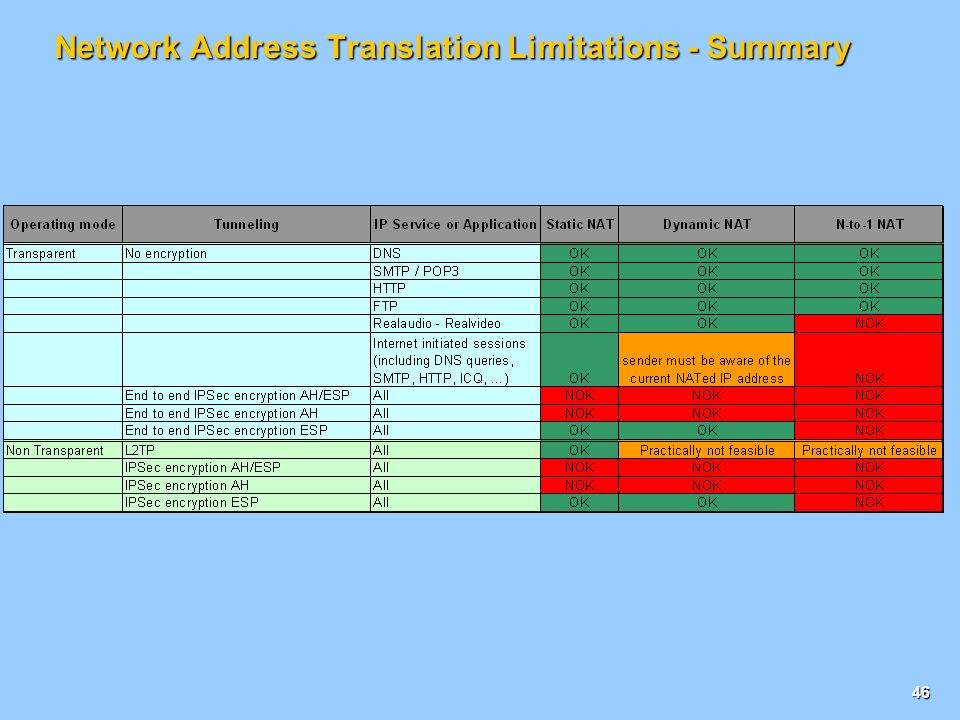 45 Network Address Translation Limitations IPSec and NAT interoperability IPSec tunnels with AH fail when going through NAT because NAT changes the IP header the IPsec checksum is no more valid IPSec tunnels with ESP encryption work with NAT (integrity only calculated on the payload) IPSec and PAT interoperability All type of IPSec tunnel would fail through PAT because the ISAKMP protocol used by IPSec to exchange keys uses specifiv TCP port numbers L2TP and NAT/PAT interoperability L2TP works with static NAT only (the LNS has to know the translated LAC IP address) NAT interoperability with common IP protocols All major IP protocols can work with NAT, thanks to NAT Application Gateways PAT interoperability with common IP protocols SMTP, DNS and RealMedia do not work with PAT