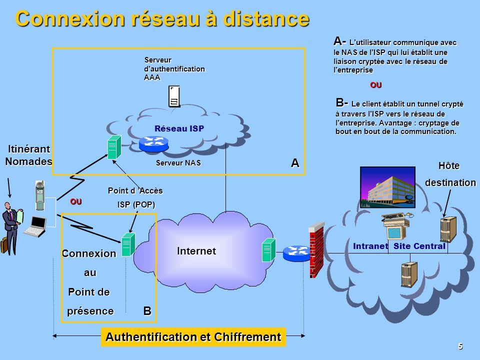 4 Passerelle Passerelle Passerelle PasserelleàPasserelle ClientàPasserelle Les Modèles de VPN Internet Internet
