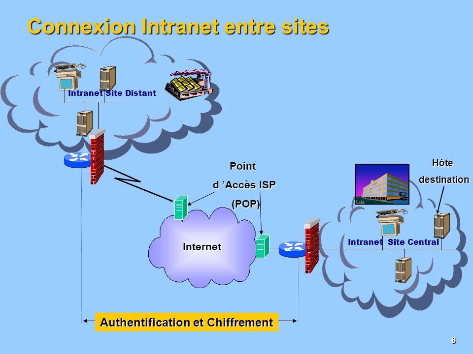 5 Connexion réseau à distance ItinérantNomades Point d Accès ISP (POP) ISP (POP) Hôtedestination Connexion au au Point de présence présence Intranet S