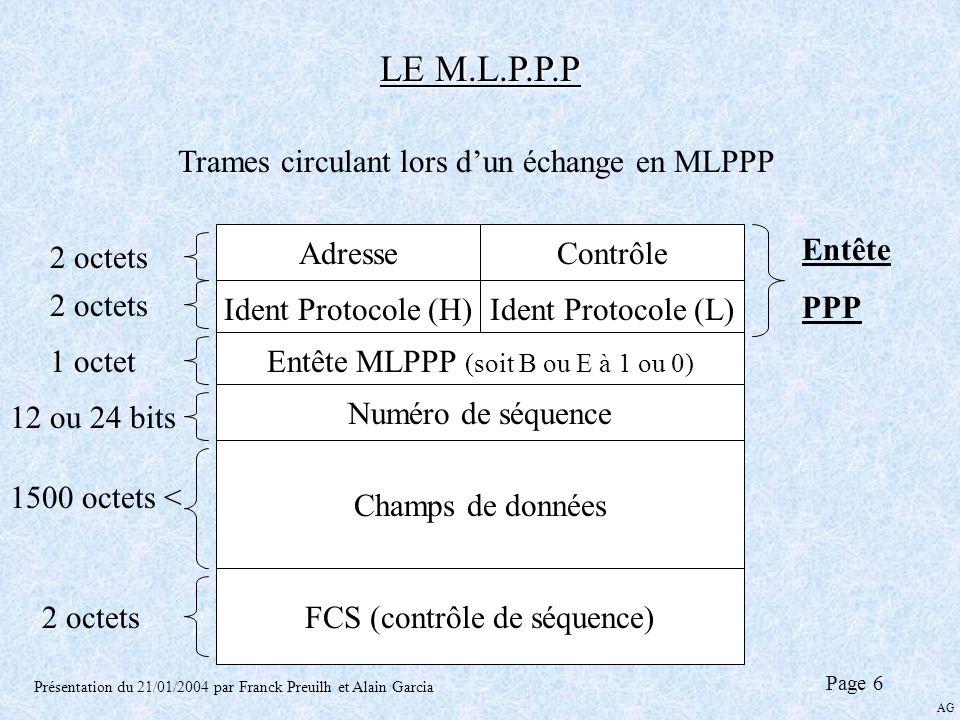 LE M.L.P.P.P Présentation du 21/01/2004 par Franck Preuilh et Alain Garcia Page 6 Trames circulant lors dun échange en MLPPP AdresseContrôle Ident Pro