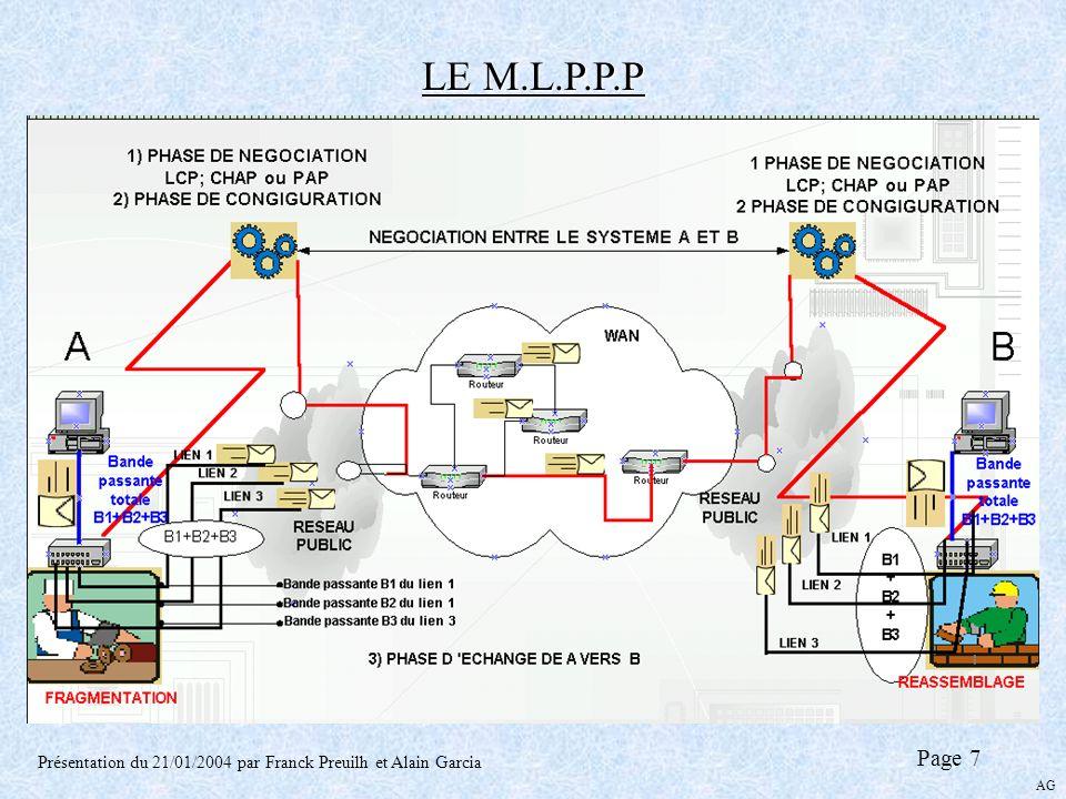 LE M.L.P.P.P Présentation du 21/01/2004 par Franck Preuilh et Alain Garcia Page 7 AG