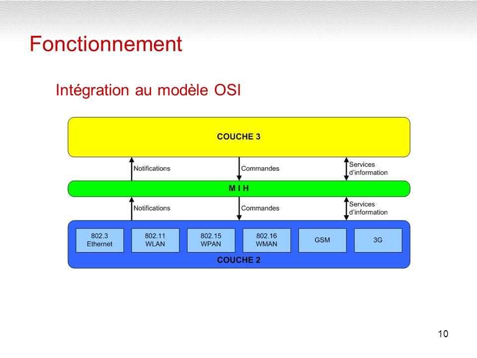 10 Fonctionnement Intégration au modèle OSI