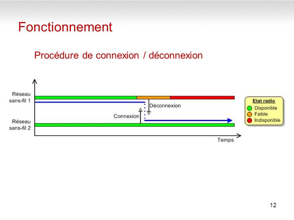 12 Fonctionnement Procédure de connexion / déconnexion