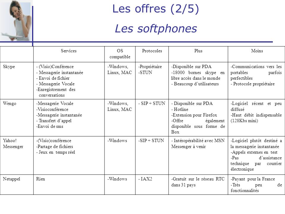 Les offres (2/5) Les softphones ServicesOS compatible ProtocolesPlus Moins Skype- (Visio)Conférence - Messagerie instantanée - Envoi de fichier - Mess