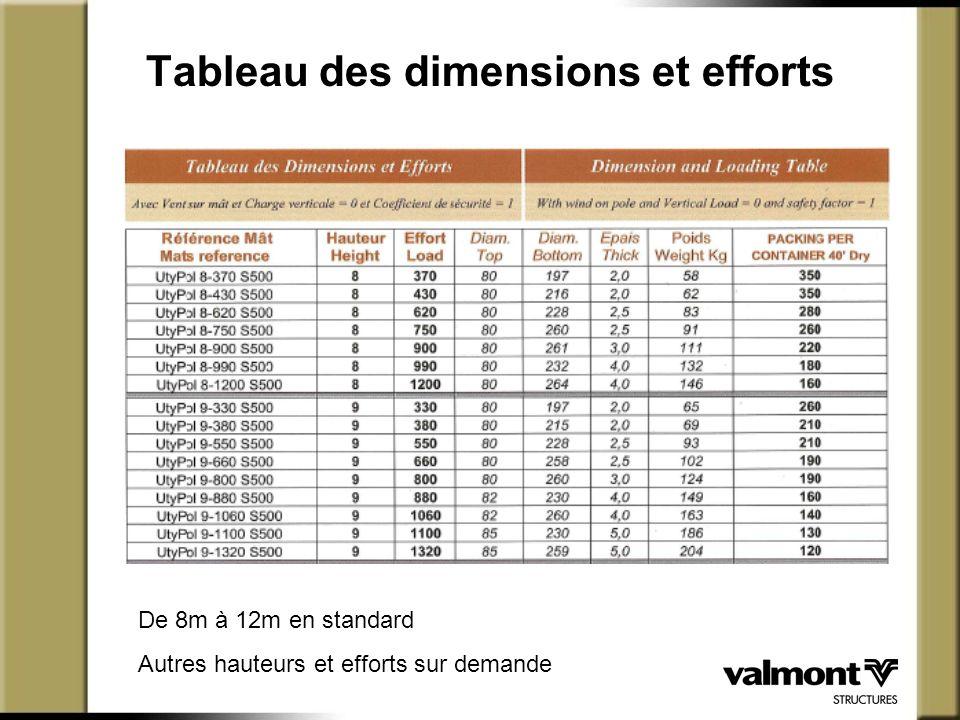 Tableau des dimensions et efforts De 8m à 12m en standard Autres hauteurs et efforts sur demande