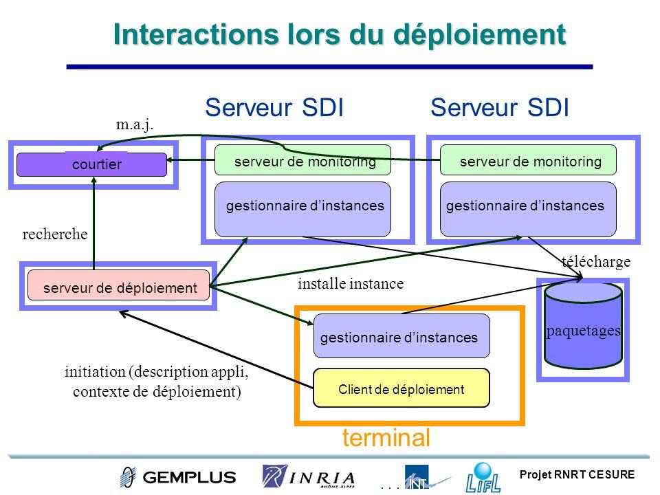 Projet RNRT CESURE Interactions lors du déploiement courtier Serveur SDI gestionnaire dinstances serveur de monitoring terminal gestionnaire dinstance