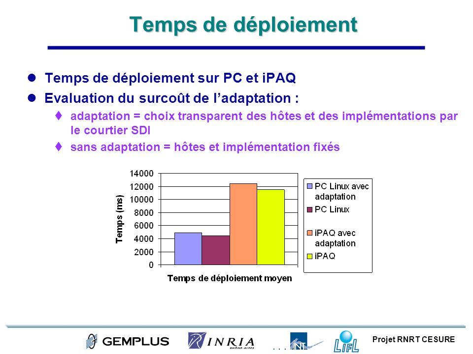 Projet RNRT CESURE Temps de déploiement Temps de déploiement sur PC et iPAQ Evaluation du surcoût de ladaptation : adaptation = choix transparent des
