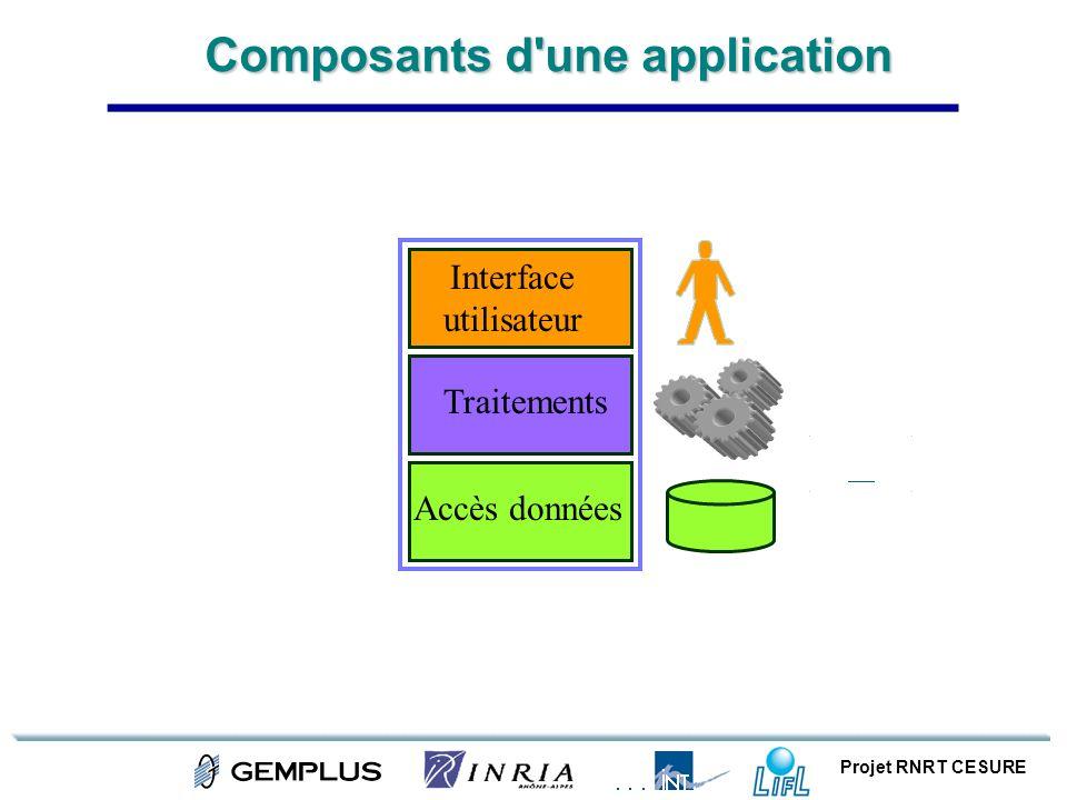 Projet RNRT CESURE Composants d'une application Accès données Traitements Interface utilisateur