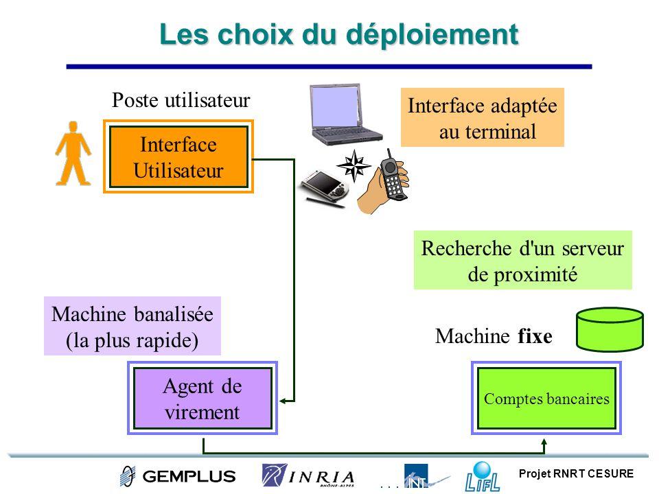 Projet RNRT CESURE Les choix du déploiement Agent de virement Machine banalisée (la plus rapide) Comptes bancaires Machine fixe Poste utilisateur Inte