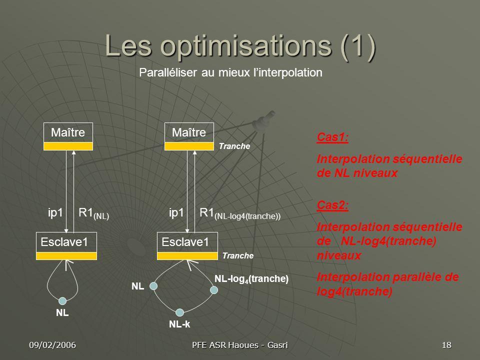 09/02/2006 PFE ASR Haoues - Gasri 18 Les optimisations (1) Paralléliser au mieux linterpolation Maître Esclave1 ip1 Tranche R1 (NL) Maître Esclave1 ip