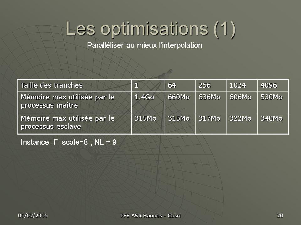 09/02/2006 PFE ASR Haoues - Gasri 20 Les optimisations (1) Paralléliser au mieux linterpolation Taille des tranches 16425610244096 Mémoire max utilisé