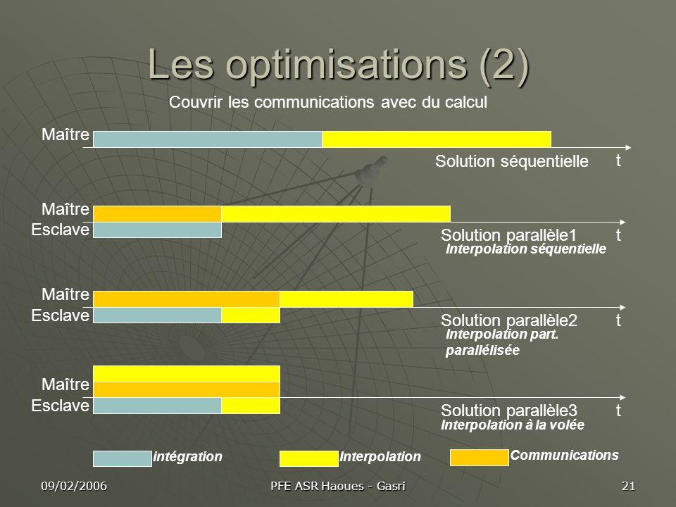 09/02/2006 PFE ASR Haoues - Gasri 21 Les optimisations (2) Couvrir les communications avec du calcul t t t t Solution séquentielle Solution parallèle1