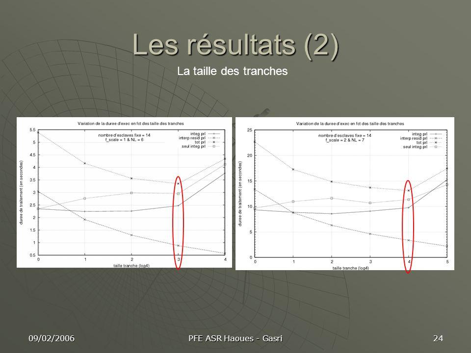 09/02/2006 PFE ASR Haoues - Gasri 24 Les résultats (2) La taille des tranches