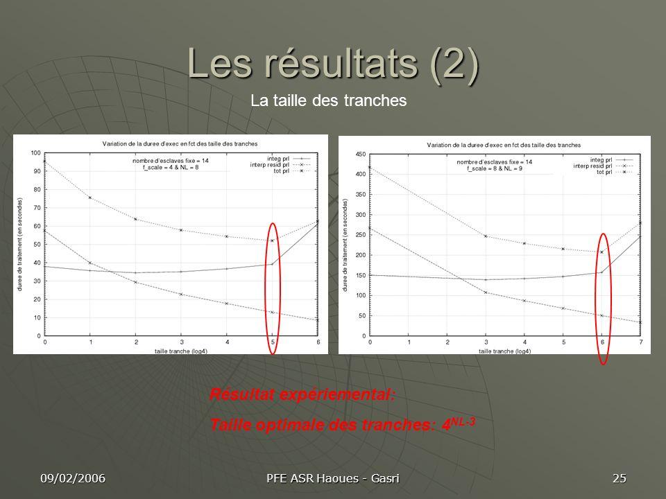 09/02/2006 PFE ASR Haoues - Gasri 25 Les résultats (2) La taille des tranches Résultat expériemental: Taille optimale des tranches: 4 NL-3