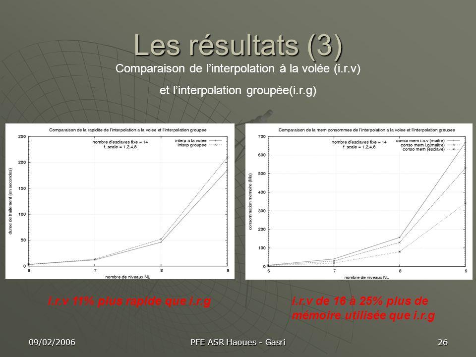 09/02/2006 PFE ASR Haoues - Gasri 26 Les résultats (3) Comparaison de linterpolation à la volée (i.r.v) et linterpolation groupée(i.r.g) i.r.v 11% plu