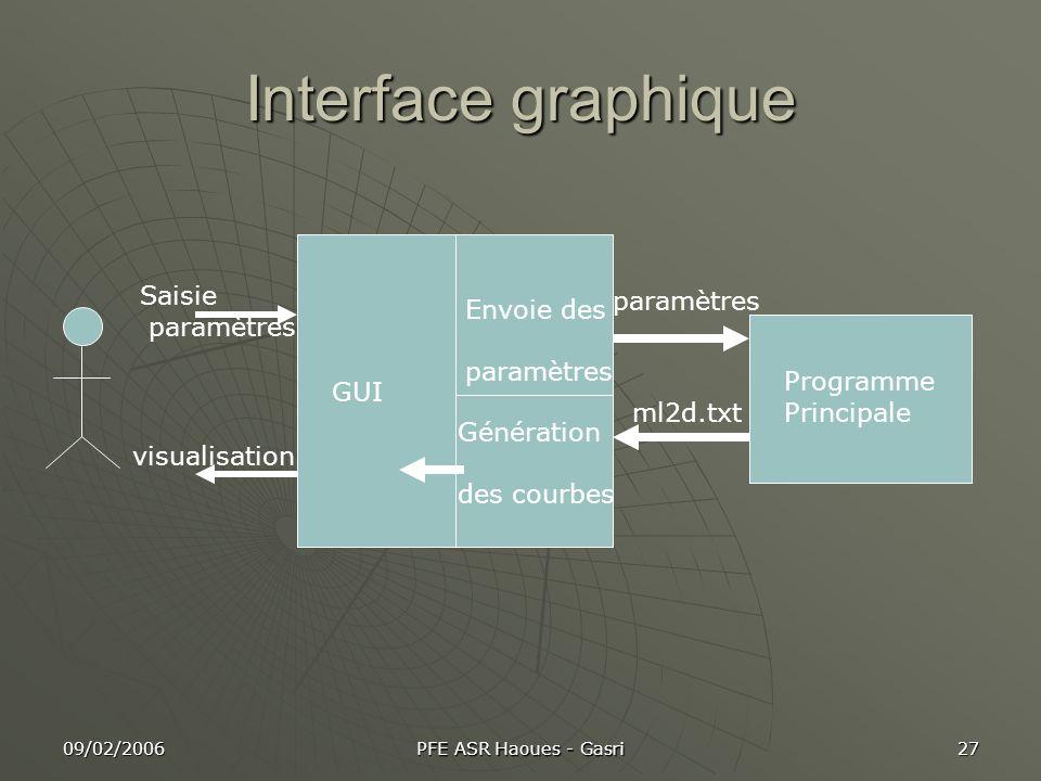 09/02/2006 PFE ASR Haoues - Gasri 27 Interface graphique GUI visualisation Saisie paramètres Programme Principale Génération des courbes Envoie des pa