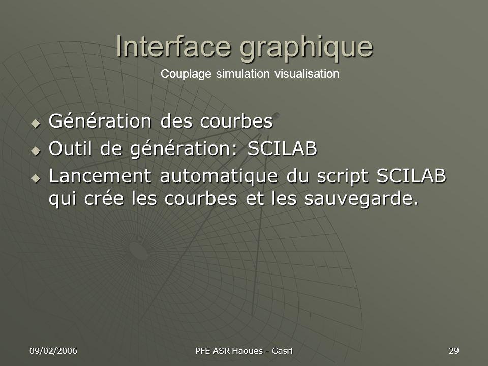 09/02/2006 PFE ASR Haoues - Gasri 29 Interface graphique Génération des courbes Génération des courbes Outil de génération: SCILAB Outil de génération