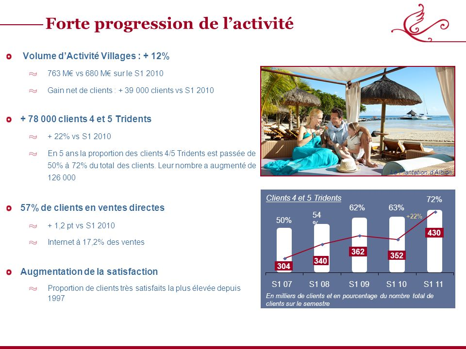 Forte progression de lactivité Volume dActivité Villages : + 12% 763 M vs 680 M sur le S Gain net de clients : clients vs S clients 4 et 5 Tridents + 22% vs S En 5 ans la proportion des clients 4/5 Tridents est passée de 50% à 72% du total des clients.