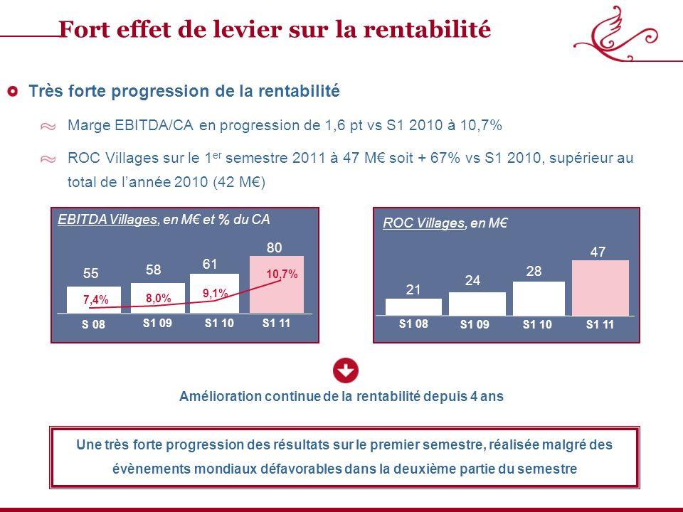 Très forte progression de la rentabilité Marge EBITDA/CA en progression de 1,6 pt vs S1 2010 à 10,7% ROC Villages sur le 1 er semestre 2011 à 47 M soit + 67% vs S1 2010, supérieur au total de lannée 2010 (42 M) Amélioration continue de la rentabilité depuis 4 ans Fort effet de levier sur la rentabilité ROC Villages, en M S1 09 21 24 28 S1 10S1 11 S1 08 47 10,7% 9,1% 8,0% S1 09 58 61 80 S1 10S1 11 7,4% S 08 55 EBITDA Villages, en M et % du CA Une très forte progression des résultats sur le premier semestre, réalisée malgré des évènements mondiaux défavorables dans la deuxième partie du semestre