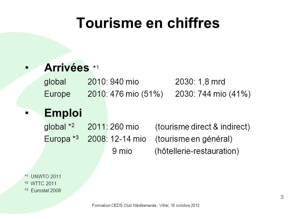 3 Tourisme en chiffres Arrivées * 1 global 2010: 940 mio 2030: 1,8 mrd Europe 2010: 476 mio (51%) 2030: 744 mio (41%) Emploi global * 2 2011: 260 mio (tourisme direct & indirect) Europa * 3 2008: 12-14 mio (tourisme en général) 9 mio (hôtellerie-restauration) * 1 UNWTO 2011 * 2 WTTC 2011 * 3 Eurostat 2008 Formation CEDS Club Méditerranée, Vittel, 16 octobre 2012