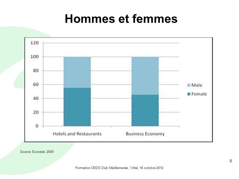 8 Hommes et femmes Source: Eurostat, 2009 Formation CEDS Club Méditerranée, Vittel, 16 octobre 2012