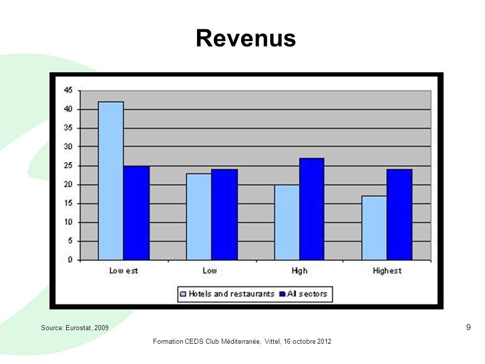 9 Revenus Source: Eurostat, 2009 Formation CEDS Club Méditerranée, Vittel, 16 octobre 2012