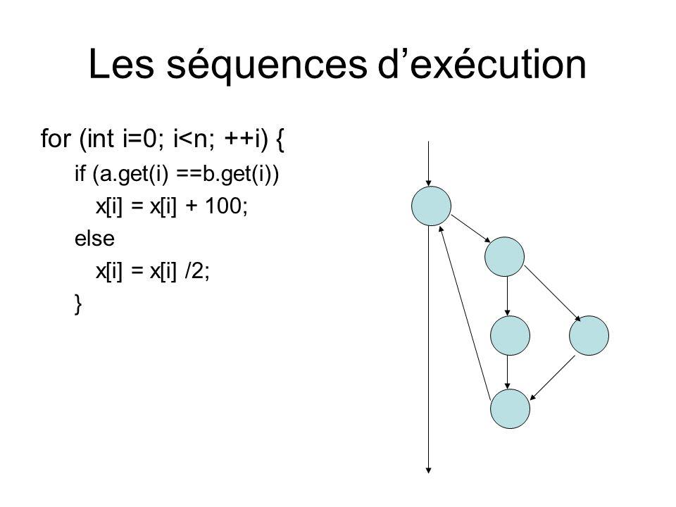 Les séquences dexécution (n=1) for (int i=0; i<n; ++i) { if (a.get(i) ==b.get(i)) x[i] = x[i] + 100; else x[i] = x[i] /2; } i<n /2 +100 ++i if 3 Chemins a tester