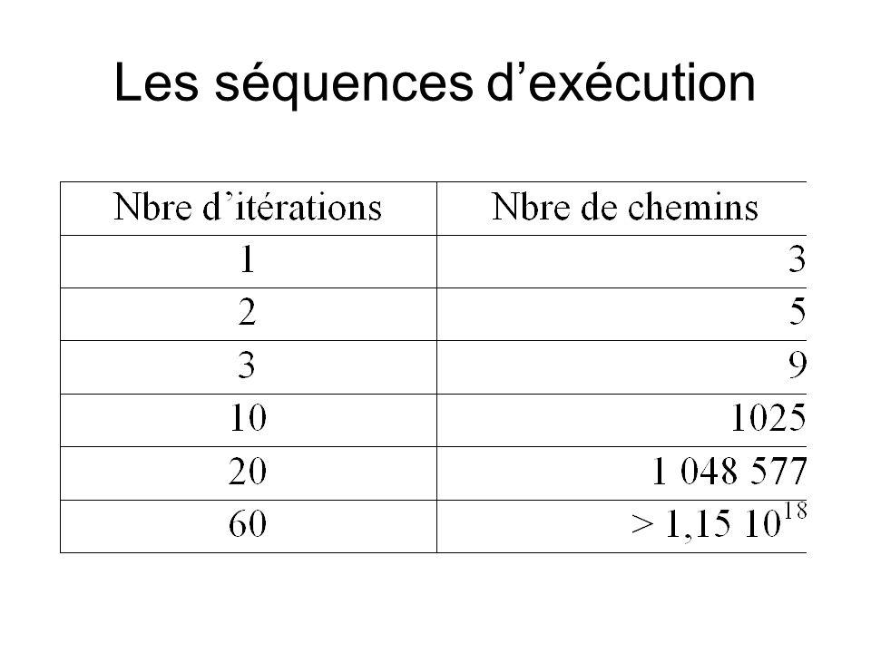 Sensibilité aux fautes short scale(short j) { j = j -1; // devrait être j = j+1 j = j/30000; return j; }