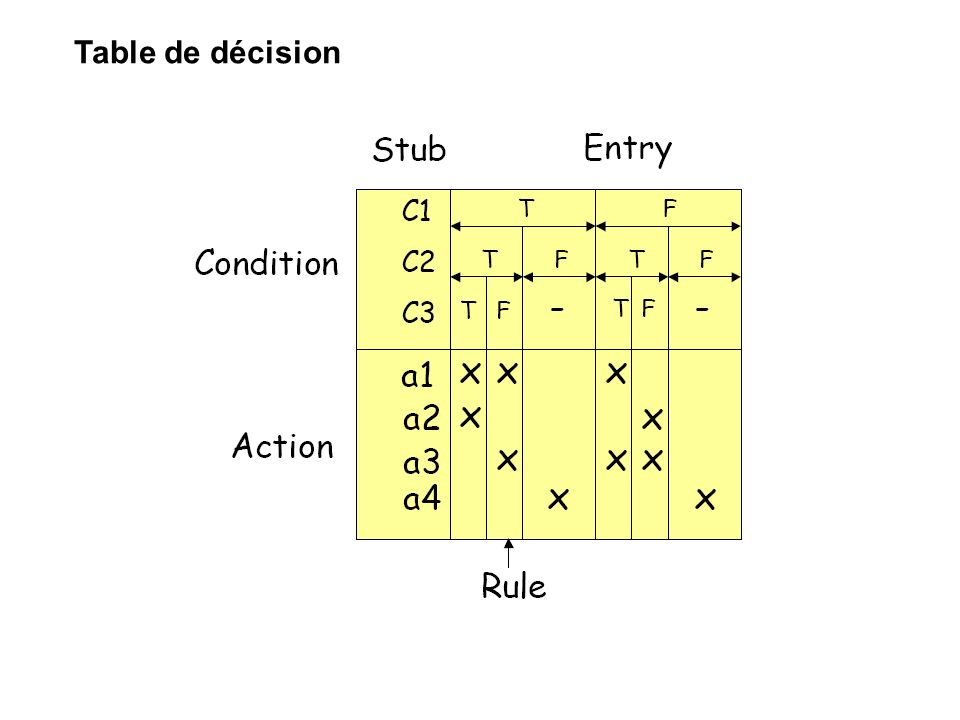 Table de décision