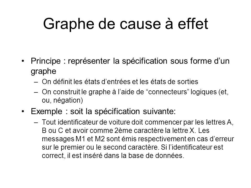 Graphe de cause à effet V V E1 E2 E3 E4 S2 S3 S1