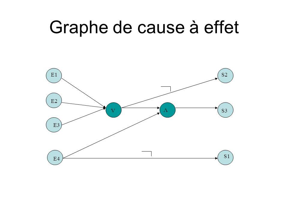 Graphe de cause à effet V V E1 E2 E3 E4 S2 S3 S1 inséré dans la base de données ABCXABCX message M1 message M2