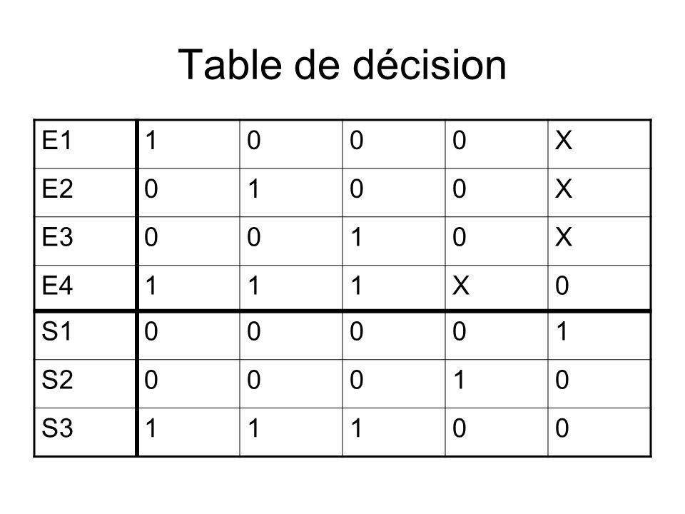 Table de décision: incoherence E11000X E20100X E30010X E4101X0 S100001 S200010 S311100