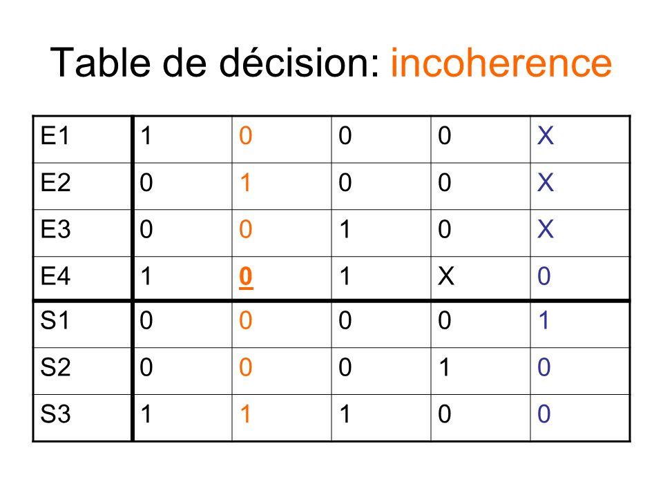 Table de décision: redundancy E11000X E20100X E30010X E4101X0 S101001 S200010 S310100