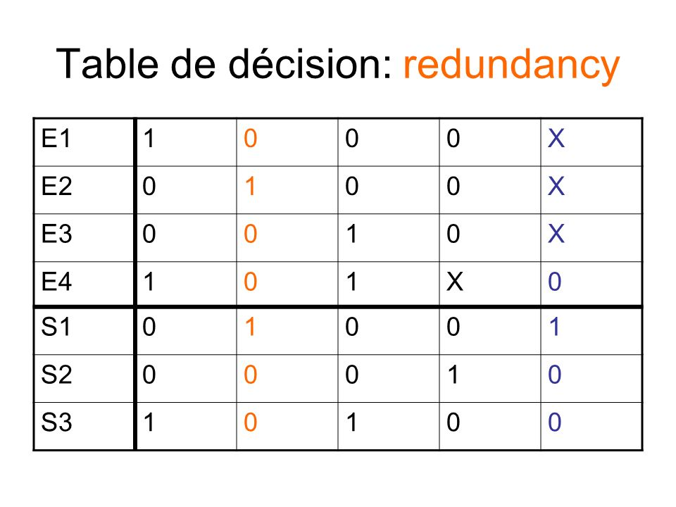 Table de décision: redundancy E11000X E20100X E30010X E4101X0 S101001 S200010 S310100