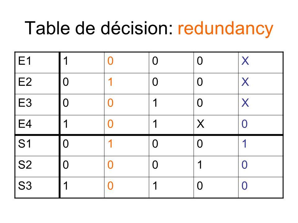 Table de décision: incomplete E11000X E20100X E30010X E4101X0 S101001 S200010 S310100 0101???0101???