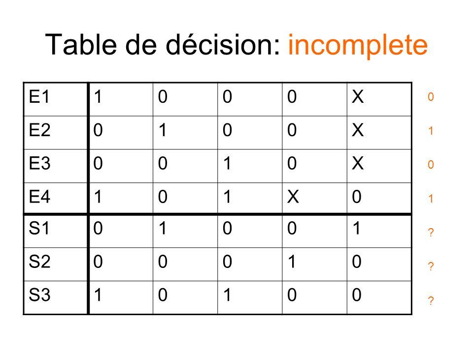 Diagramme dactivité ECRIRE BD MESSAGE M2 X X [1er CARACTERE == A] ECRIRE BD MESSAGE M2 X X [1er CARACTERE == B] ECRIRE BD MESSAGE M2 X X [1er CARACTERE == C] MESSAGE M1 [1er CARACTERE .