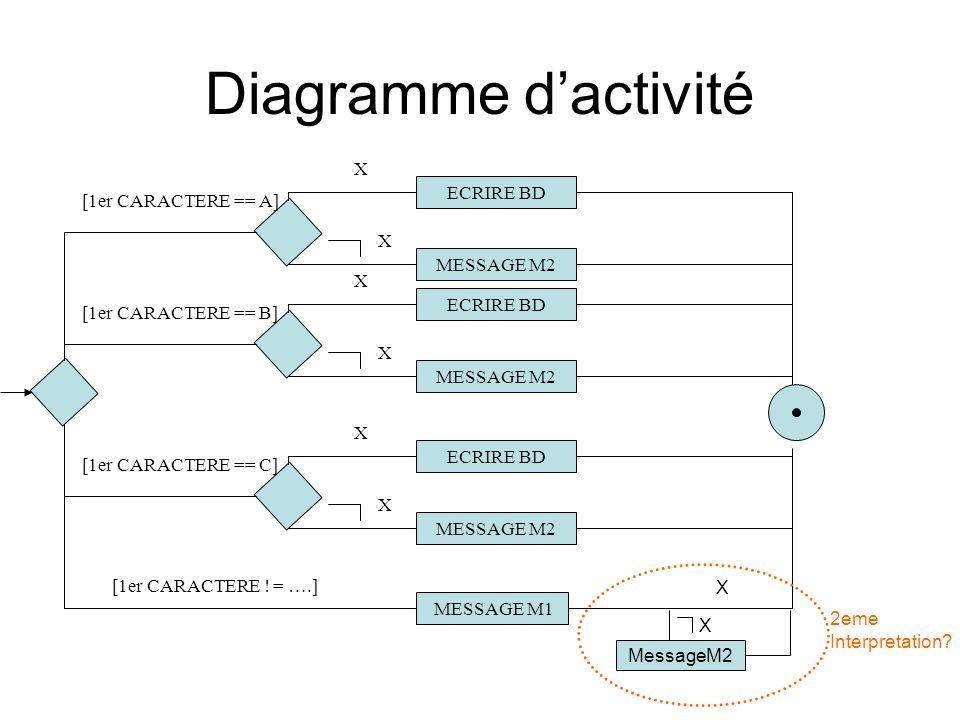 Orienté Objet – (UML) Niveau Application (spécification) –Diagramme des cas dutilisation (Use cases) Niveau Sous-Système (conception) –Diagramme des classes (ébauche) –Diagrammes de séquence –Diagrammes de transitions détats Niveau Classes (conception détaillée) –Classes détaillées