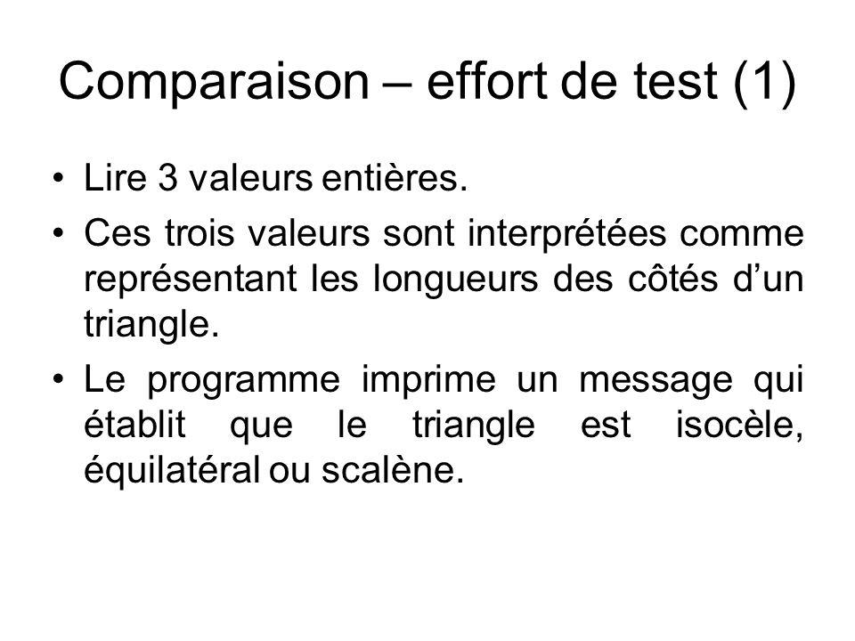 Comparaison – effort de test (2) Programmation procédurale –33 cas de tests Programmation objet –58 cas de tests (26 sont les mêmes que ci- dessus, 32 sont dûs à la programmation objet)