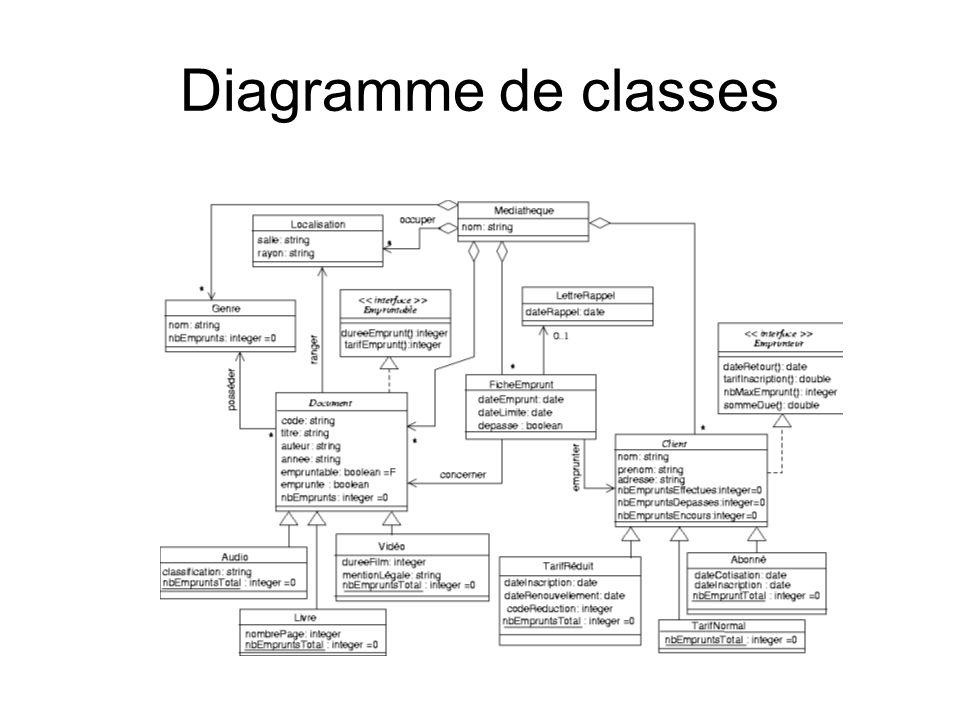 Niveau Sous-Système Triangle Segment Mediatheque Document LettreRappelFicheEmprunt 0..1