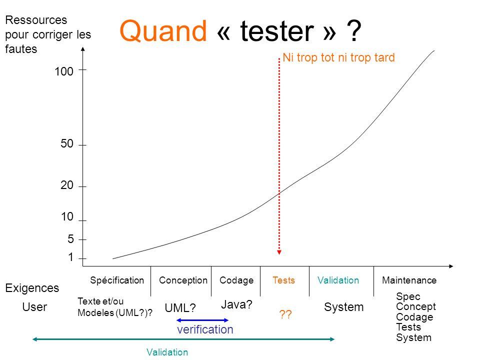 Niveaux de test Tests de validation Tests dintégration Tests unitaires PréparationPréparation exécutionexécution