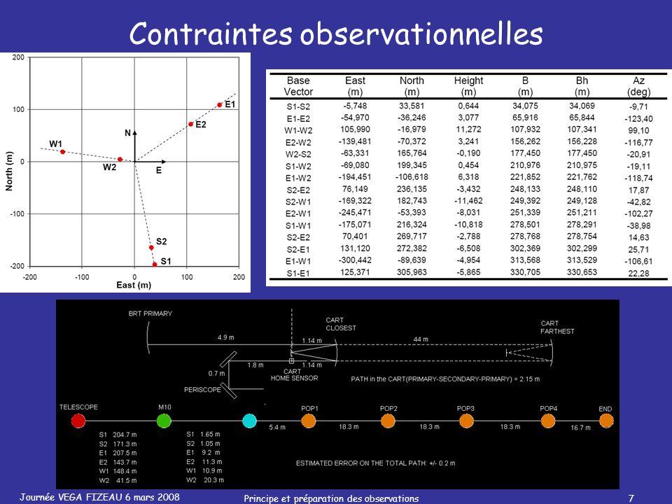 Journée VEGA FIZEAU 6 mars 2008 Principe et préparation des observations7 Contraintes observationnelles