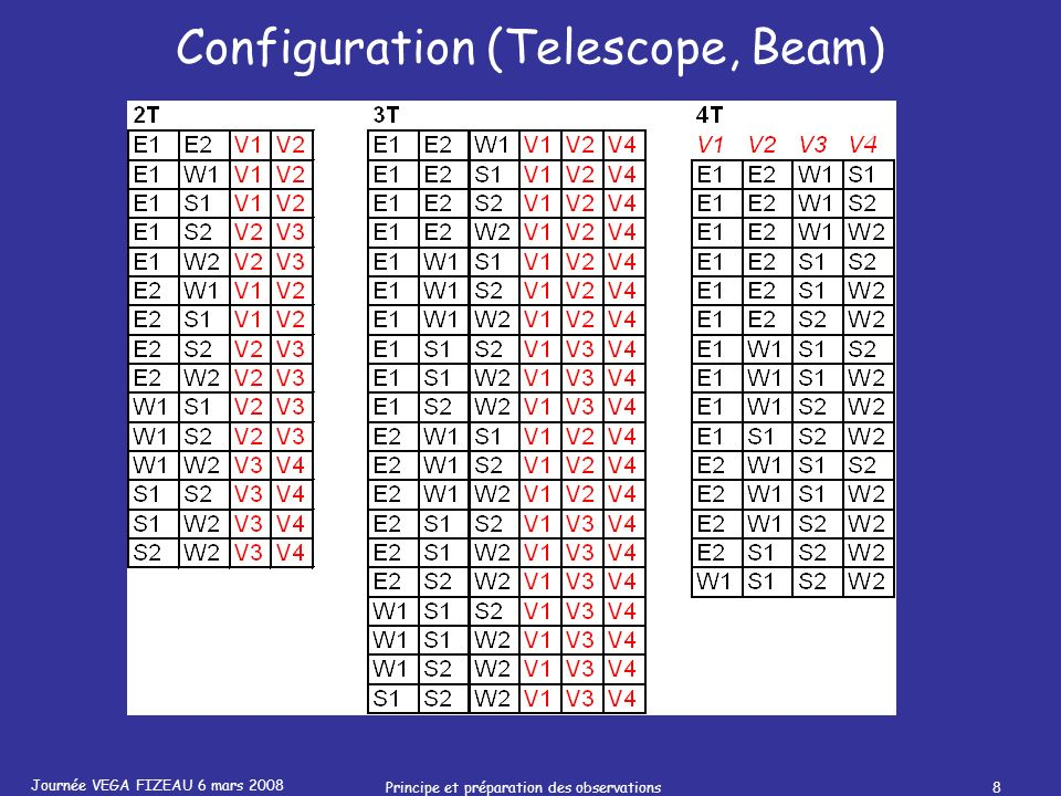 Journée VEGA FIZEAU 6 mars 2008 Principe et préparation des observations8 Configuration (Telescope, Beam)