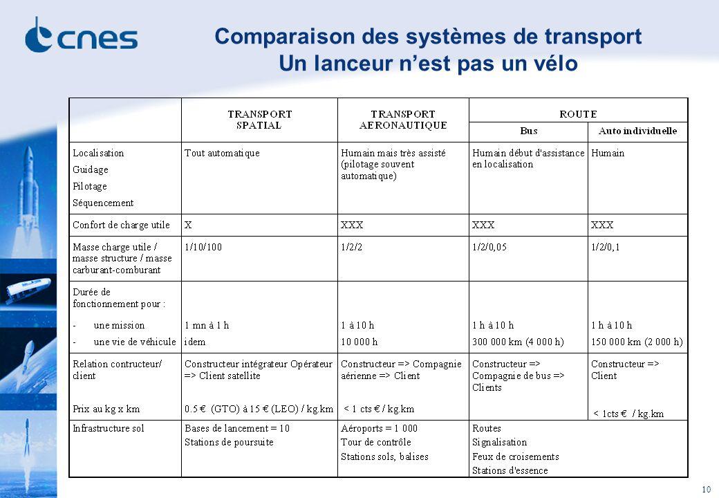 10 Comparaison des systèmes de transport Un lanceur nest pas un vélo