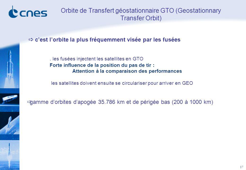 17 Orbite de Transfert géostationnaire GTO (Geostationnary Transfer Orbit) cest lorbite la plus fréquemment visée par les fusées. les fusées injectent