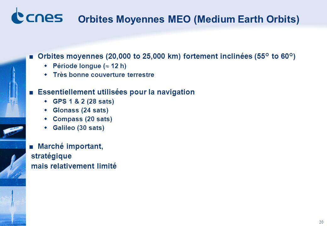 20 Orbites Moyennes MEO (Medium Earth Orbits) Orbites moyennes (20,000 to 25,000 km) fortement inclinées (55° to 60°) Période longue ( 12 h) Très bonn