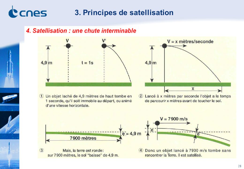 28 3. Principes de satellisation