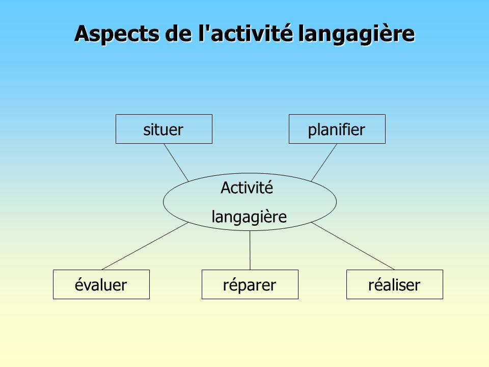 Activité langagière situerplanifier réaliserréparerévaluer Aspects de l'activité langagière
