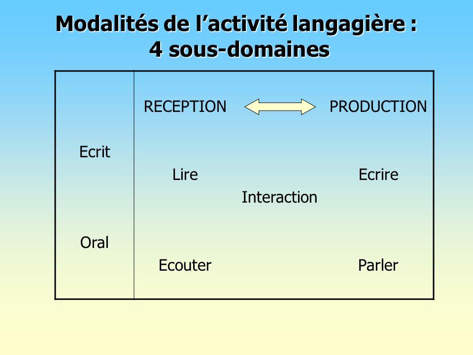 Modalités de lactivité langagière : 4 sous-domaines Ecrit Oral RECEPTION Lire Ecouter Interaction PRODUCTION Ecrire Parler