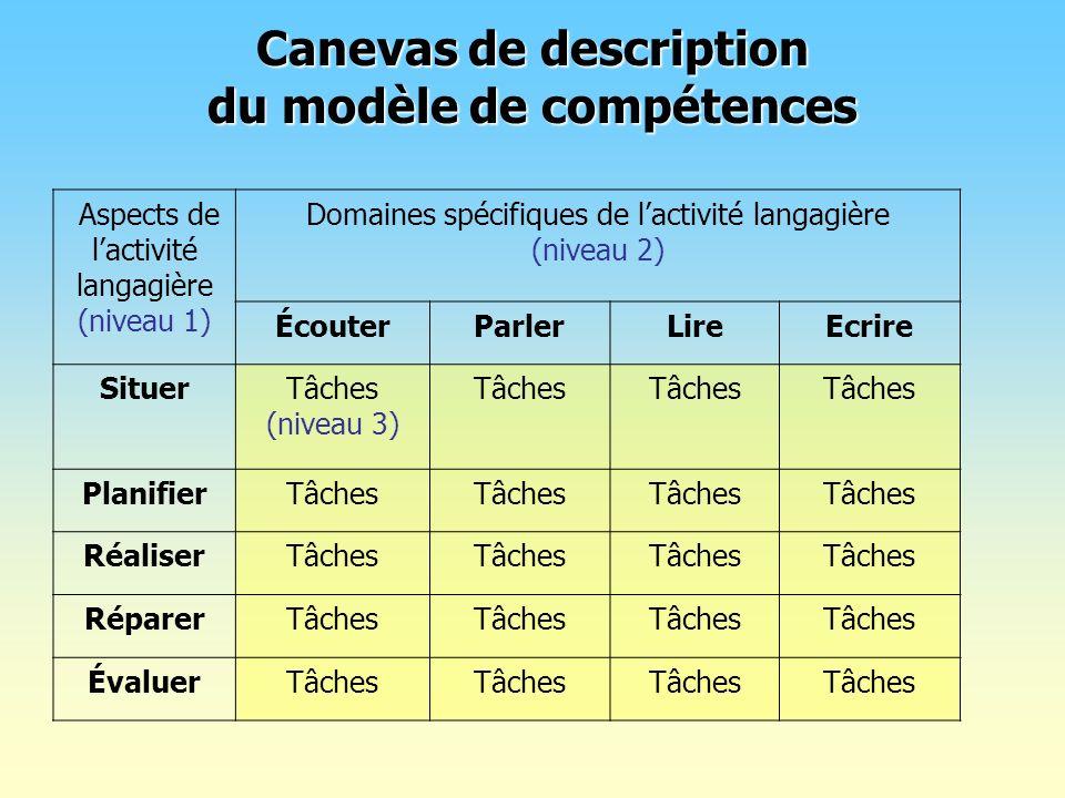 Canevas de description du modèle de compétences Aspects de lactivité langagière (niveau 1) Domaines spécifiques de lactivité langagière (niveau 2) Éco