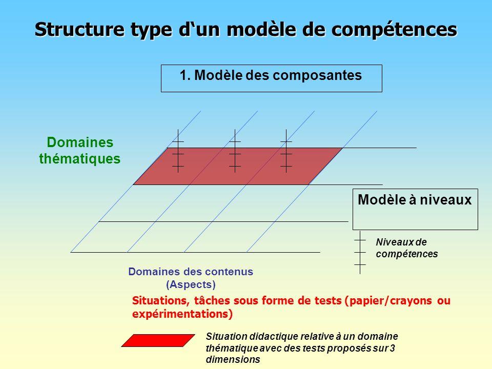 Structure type dun modèle de compétences 1. Modèle des composantes Domaines thématiques Domaines des contenus (Aspects) Situation didactique relative
